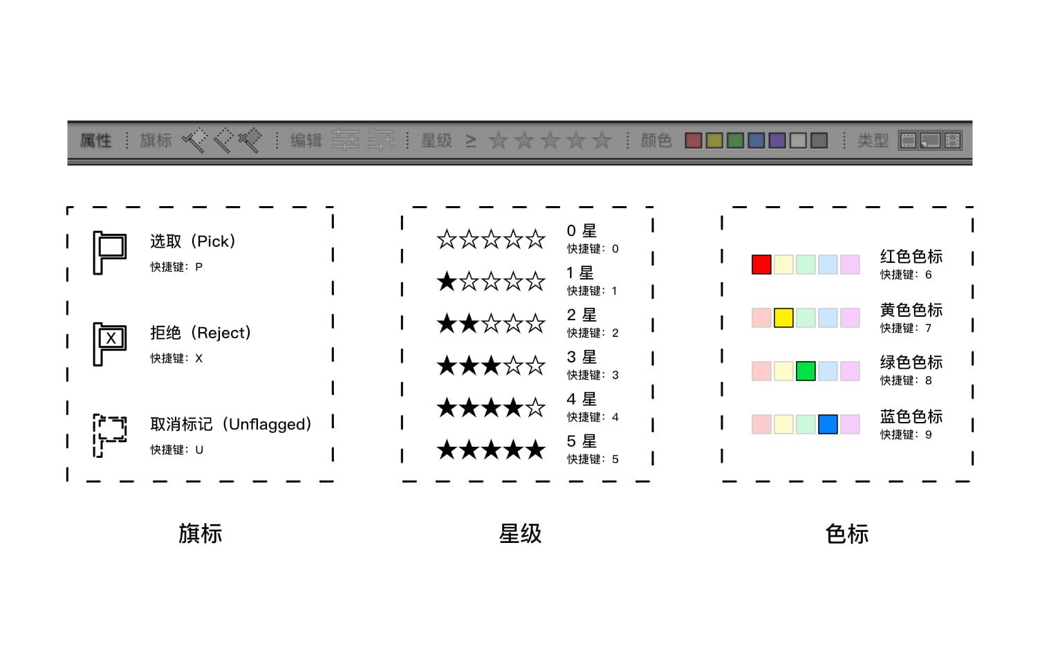 Lightroom-标签系统介绍